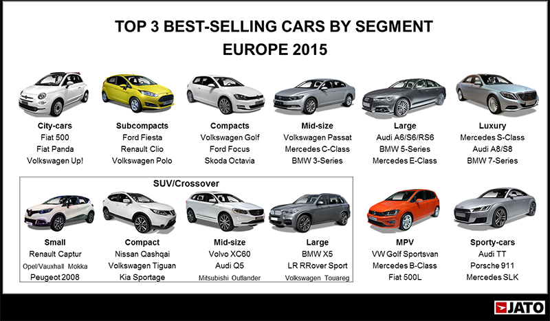 JATO - Best-Selling Cars