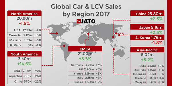 Global Car Sales Up By 2 4 Percent In 2017 Due To Soaring Demand In