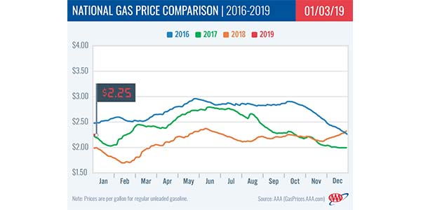 2019 Brings Cheapest New Year Gas Prices Since 2016