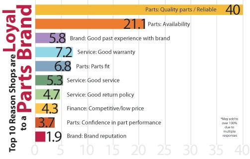 The Pulse: Top 10 Reasons Shops are Loyal to a Parts Brand